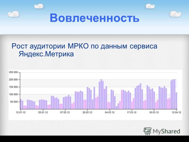 Вовлеченность Рост аудитории МРКО по данным сервиса Яндекс.Метрика