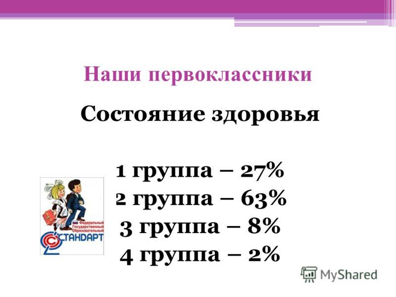 Наши первоклассники Состояние здоровья 1 группа – 27% 2 группа – 63% 3 группа – 8% 4 группа – 2%
