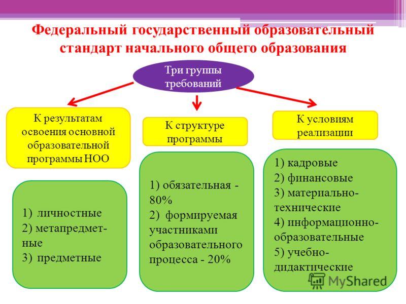 Три группы требований К результатам освоения основной образовательной программы НОО К условиям реализации К структуре программы 1)личностные 2) метапредмет- ные 3)предметные 1) обязательная - 80% 2)формируемая участниками образовательного процесса -