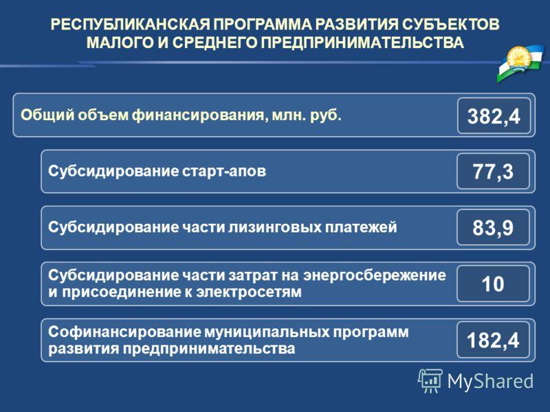 РЕСПУБЛИКАНСКАЯ ПРОГРАММА РАЗВИТИЯ СУБЪЕКТОВ МАЛОГО И СРЕДНЕГО ПРЕДПРИНИМАТЕЛЬСТВА Субсидирование старт-апов 77,3 Субсидирование части лизинговых платежей 83,9 Субсидирование части затрат на энергосбережение и присоединение к электросетям 10 Софинанс