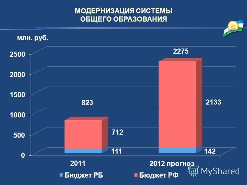 МОДЕРНИЗАЦИЯ СИСТЕМЫ ОБЩЕГО ОБРАЗОВАНИЯ 823 2275 млн. руб.
