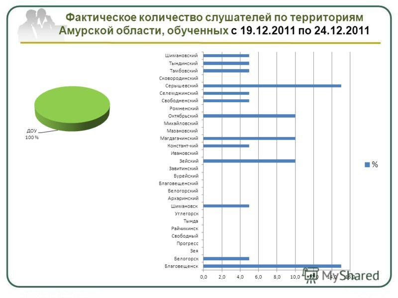 Фактическое количество слушателей по территориям Амурской области, обученных с 19.12.2011 по 24.12.2011