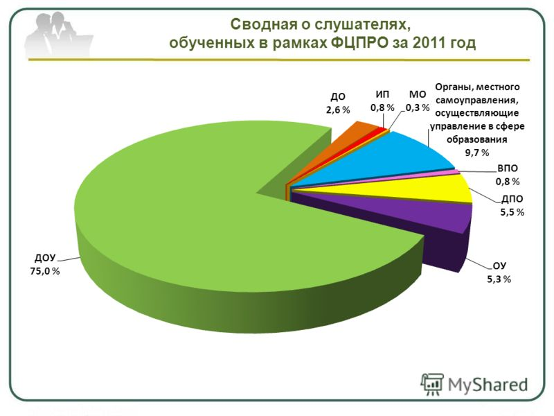 Сводная о слушателях, обученных в рамках ФЦПРО за 2011 год