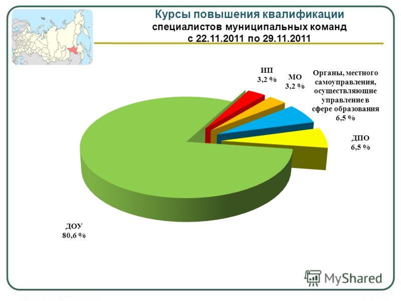 Курсы повышения квалификации специалистов муниципальных команд с 22.11.2011 по 29.11.2011
