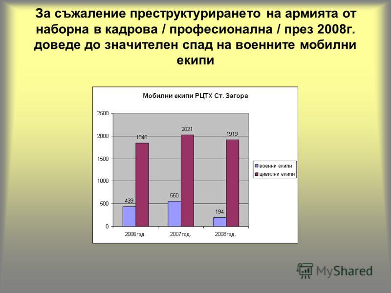 За съжаление преструктурирането на армията от наборна в кадрова / професионална / през 2008г. доведе до значителен спад на военните мобилни екипи