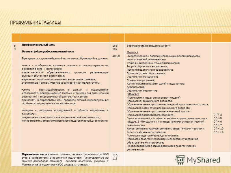 Б. 3 Профессиональный цикл Базовая (общепрофессиональная) часть В результате изучения базовой части цикла обучающийся должен: знать – особенности строения психики и закономерности ее развития в онто- и филогенезе; закономерности образовательного проц