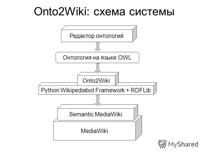 Onto2Wiki: схема системы Редактор онтологий Онтология на языке OWL MediaWiki Semantic MediaWiki Python Wikipediabot Framework + RDFLib Onto2Wiki