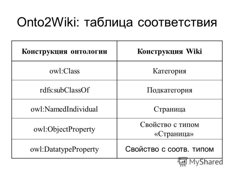 Onto2Wiki: таблица соответствия Конструкция онтологииКонструкция Wiki owl:ClassКатегория rdfs:subClassOfПодкатегория owl:NamedIndividualСтраница owl:ObjectProperty Свойство с типом «Страница» owl:DatatypeProperty Свойство с соотв. типом