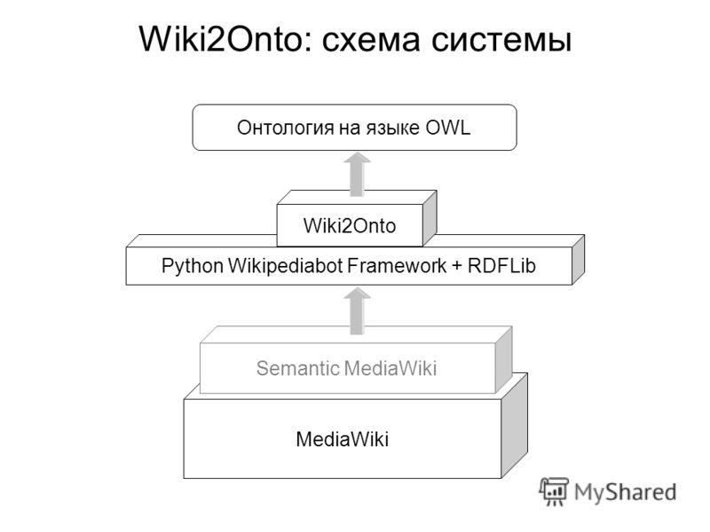 Wiki2Onto: схема системы Онтология на языке OWL MediaWiki Semantic MediaWiki Python Wikipediabot Framework + RDFLib Wiki2Onto