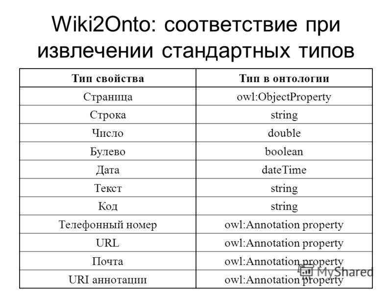 Wiki2Onto: соответствие при извлечении стандартных типов Тип свойстваТип в онтологии Страницаowl:ObjectProperty Строкаstring Числоdouble Булевоboolean ДатаdateTime Текстstring Кодstring Телефонный номерowl:Annotation property URLowl:Annotation proper