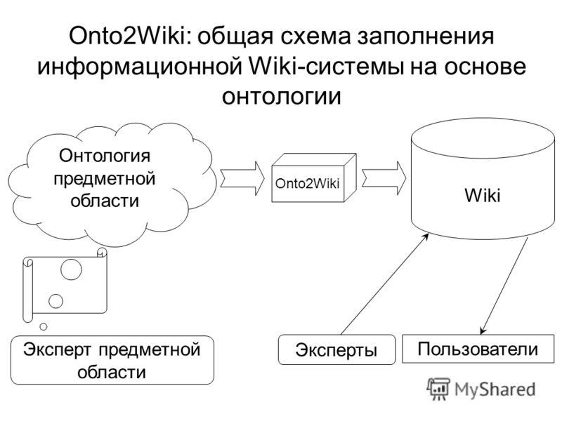 Onto2Wiki: общая схема заполнения информационной Wiki-системы на основе онтологии Онтология предметной области Wiki Эксперты Пользователи Эксперт предметной области Onto2Wiki