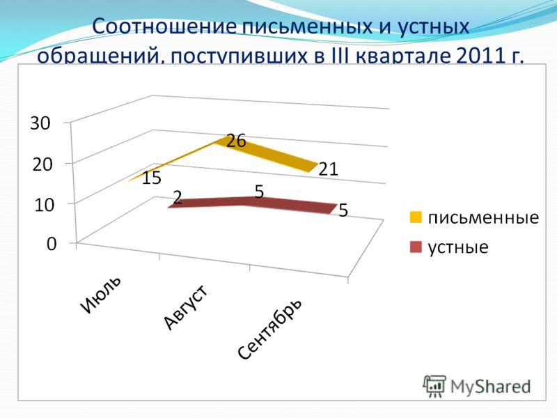 Соотношение письменных и устных обращений, поступивших в III квартале 2011 г.