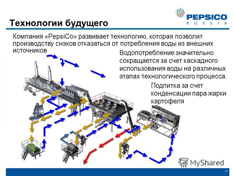 11 Технологии будущего Водопотребление значительно сокращается за счет каскадного использования воды на различных этапах технологического процесса. Подпитка за счет конденсации пара жарки картофеля Компания «PepsiCo» развивает технологию, которая поз
