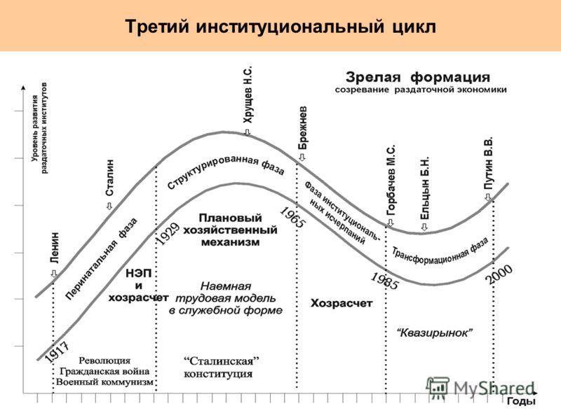 Третий институциональный цикл