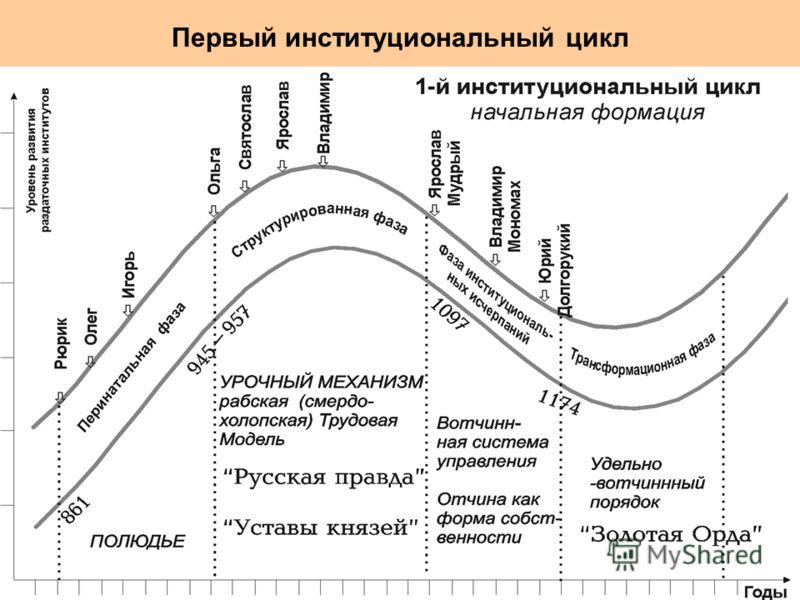Первый институциональный цикл