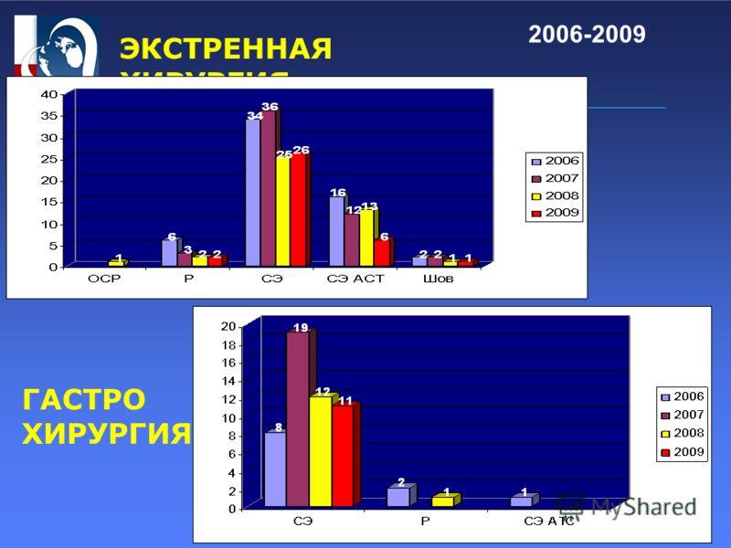 ЭКСТРЕННАЯ ХИРУРГИЯ ГАСТРО ХИРУРГИЯ 2006-2009