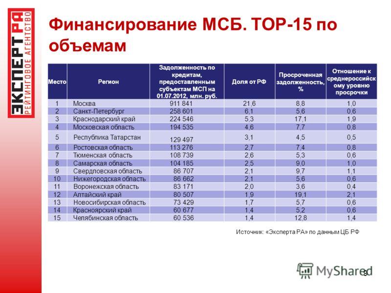 Финансирование МСБ. TOP-15 по объемам 9 МестоРегион Задолженность по кредитам, предоставленным субъектам МСП на 01.07.2012, млн. руб. Доля от РФ Просроченная задолженность, % Отношение к среднероссийск ому уровню просрочки 1Москва 911 841 21,68,81,0