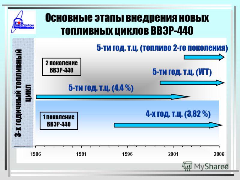 9 Изменение основных характеристик эффективности топливоиспользования ВВЭР-1000 с 1990 по 2006 годы 7,0 % 46,9 % 21,4% Удельный расход природного урана Выгорание топлива Длительность 324 эфф.сут 43,0 МВт*сут/кгU 0,173 кгU/МВт*сут