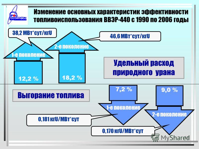 10 Основные этапы внедрения новых топливных циклов ВВЭР-440 4-х год. т.ц. ( 3,82 % ) 1 поколение ВВЭР-440 5-ти год. т.ц. ( 4,4 % ) 2 поколение ВВЭР-440 3-х годичный топливный цикл 5-ти год. т.ц. ( УГТ ) 5-ти год. т.ц. ( топливо 2-го поколения )