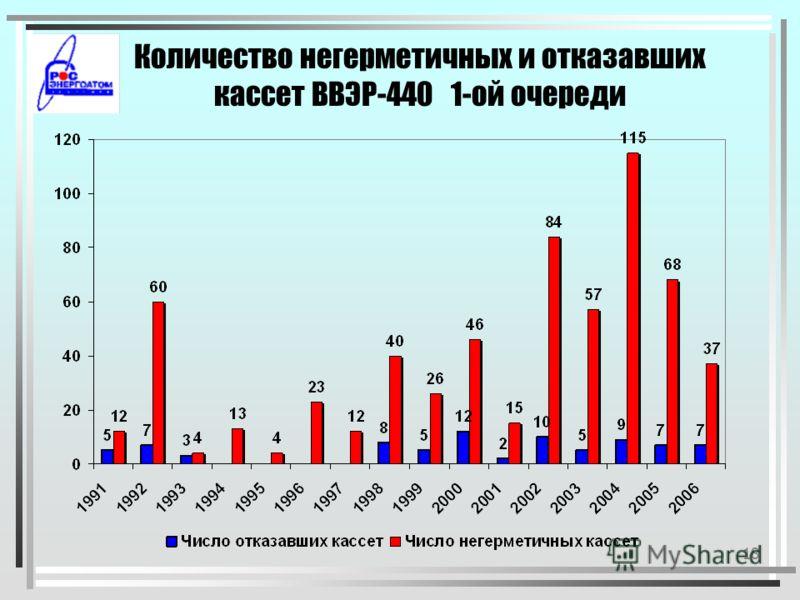 17 Количество негерметичных и отказавших ТВС ВВЭР-1000