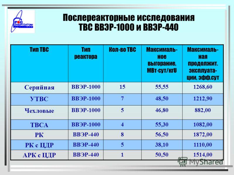 21 Количество циклов нагружения ТВС на Балаковской АЭС Блок200420052006 1534738 267 50 3355346 4606862
