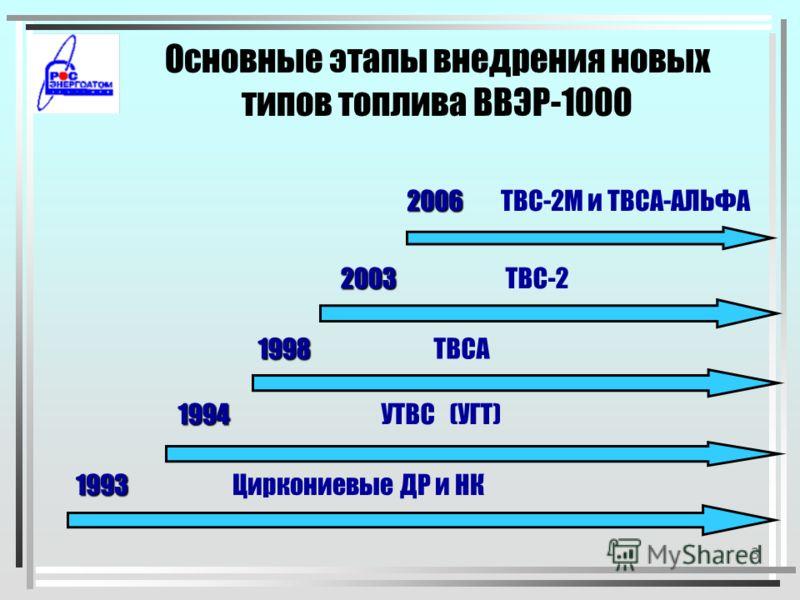 2 Основные цели предшествующего этапа внедрения нового топлива 1.Совершенствование конструкции ТВС 2.Внедрение эффективных годичных топливных циклов