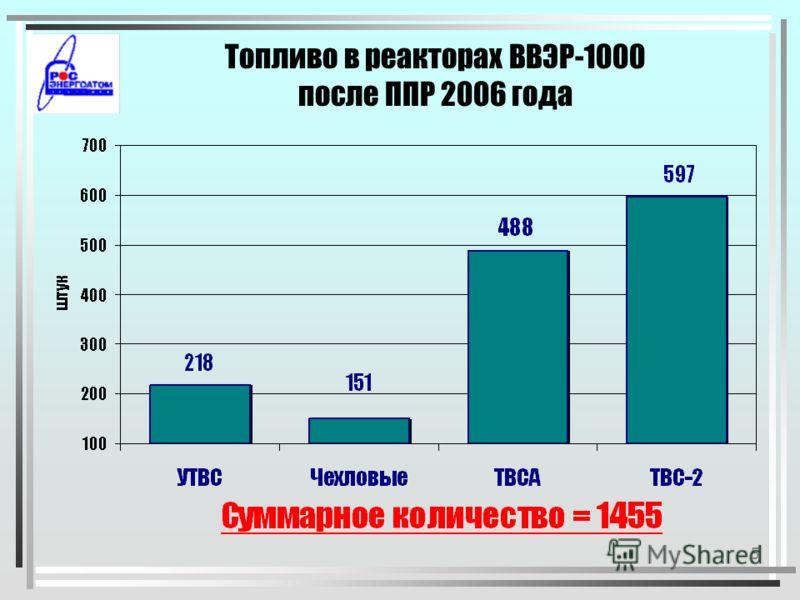 4 Основные этапы внедрения новых типов топлива ВВЭР-440 1995 1995 Кассеты с обогащением 3,82% 2000 2000 Виброустойчивые кассеты 2002 Кассеты второго поколения 1998 1998 Кассеты с УГТ