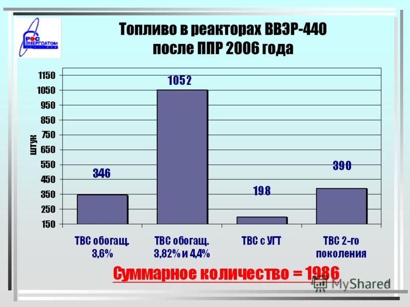 5 Топливо в реакторах ВВЭР-1000 после ППР 2006 года