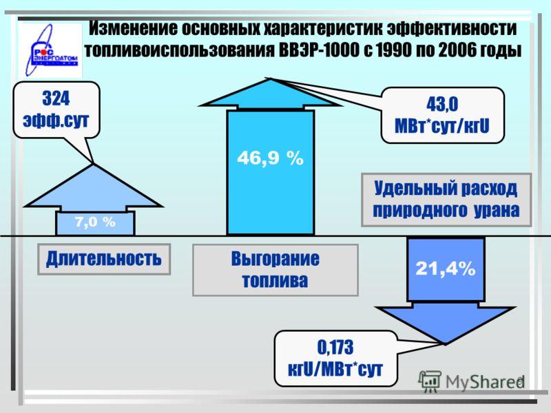 8 Основные этапы внедрения новых топливных циклов ВВЭР-1000 4-х годичный т.ц. ( УТВС ) 3-х год. т.ц. 350 сут. ( УТВС ) 3-х годичный топливный цикл 4-х год. т.ц. ( ТВСА ) 3-х год. т.ц. 350 сут. ( ТВС-2 )