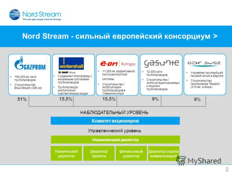 Nord Stream - сильный европейский консорциум > 2 Комитет акционеров Управляющий директор НАБЛЮДАТЕЛЬНЫЙ УРОВЕНЬ Управленческий уровень Технический директор Директор проекта финансовый директор 51% 15,5%9% Директор отдела коммуникаций >156.000 км сети