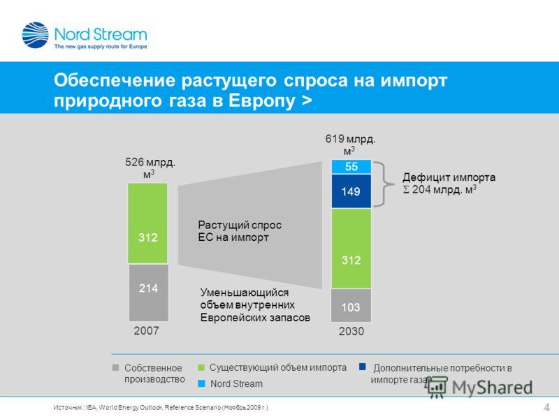 4 Собственное производство Существующий объем импорта Дополнительные потребности в импорте газа Nord Stream Дефицит импорта 204 млрд. м 3 619 млрд. м 3 2030 526 млрд. м 3 2007 Растущий спрос ЕС на импорт Уменьшающийся объем внутренних Европейских зап