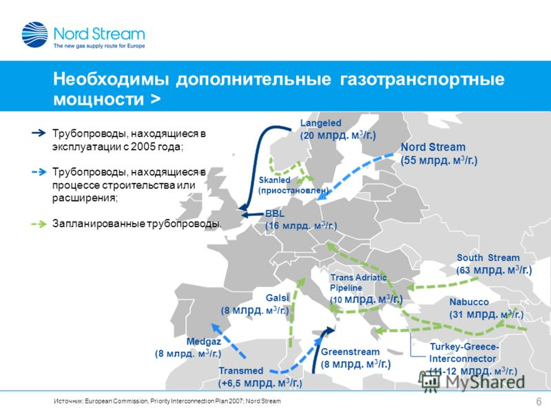 6 Источник: European Commission, Priority Interconnection Plan 2007; Nord Stream Langeled (20 млрд. м 3 /г.) Nord Stream (55 млрд. м 3 /г.) South Stream (63 млрд. м 3 /г.) Nabucco (31 млрд. м 3 /г.) Turkey-Greece- Interconnector (11-12 млрд. м 3 /г.)