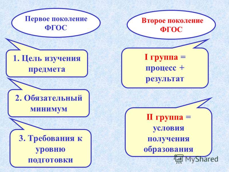 1. Цель изучения предмета 2. Обязательный минимум 3. Требования к уровню подготовки Первое поколение ФГОС Второе поколение ФГОС I группа = процесс + результат II группа = условия получения образования