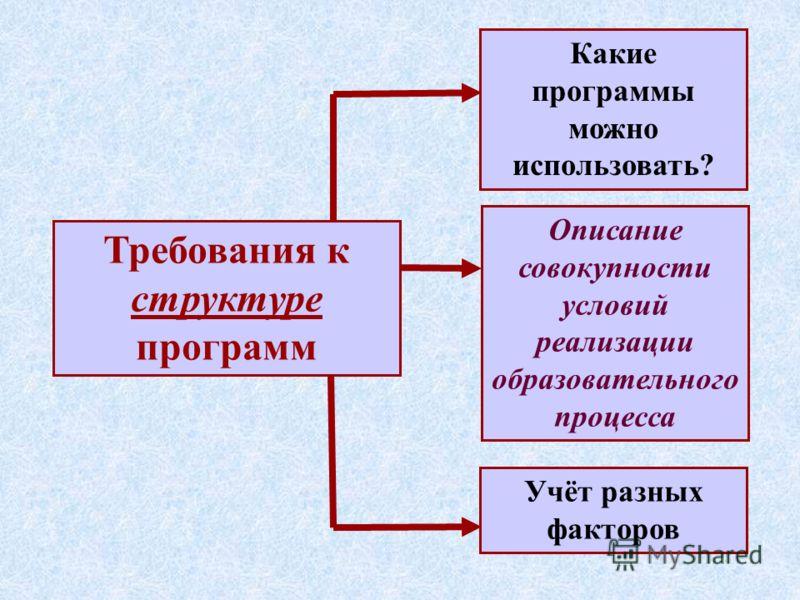 Требования к структуре программ Какие программы можно использовать? Учёт разных факторов Описание совокупности условий реализации образовательного процесса