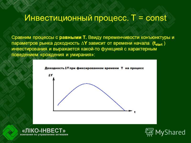 Инвестиционный процесс. Т = const Сравним процессы с равными Т. Ввиду переменчивости конъюнктуры и параметров рынка доходность Y зависит от времени начала (t start ) инвестирования и выражается какой-то функцией с характерным поведением «рождения и у