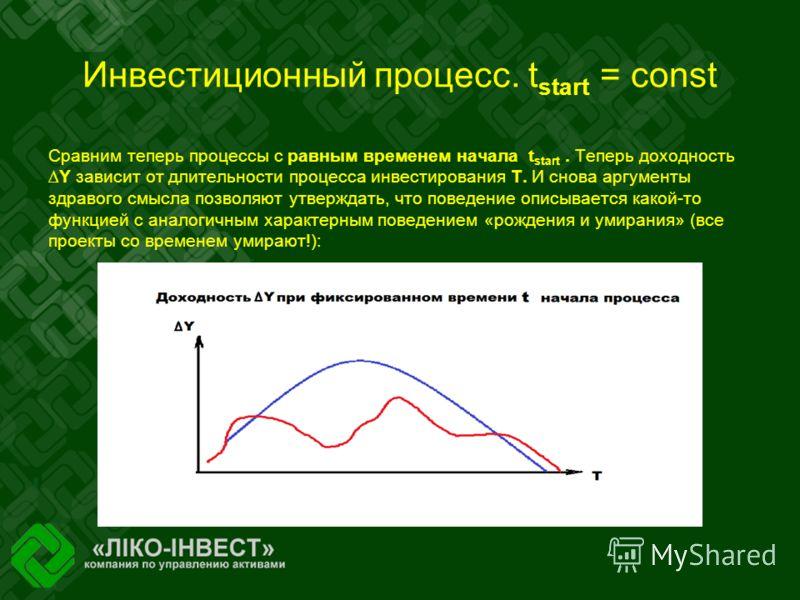 Инвестиционный процесс. t start = const Сравним теперь процессы с равным временем начала t start. Теперь доходностьY зависит от длительности процесса инвестирования Т. И снова аргументы здравого смысла позволяют утверждать, что поведение описывается