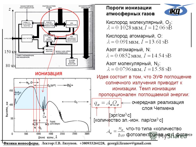 150 км 80 км z Пороги ионизации атмосферных газов Кислород молекулярный, О 2 : Кислород атомарный, О: Азот молекулярный, N 2 : ионизация Идея состоит в том, что ЭУФ поглощение солнечного излучения приводит к ионизации. Темп ионизации пропорционален п