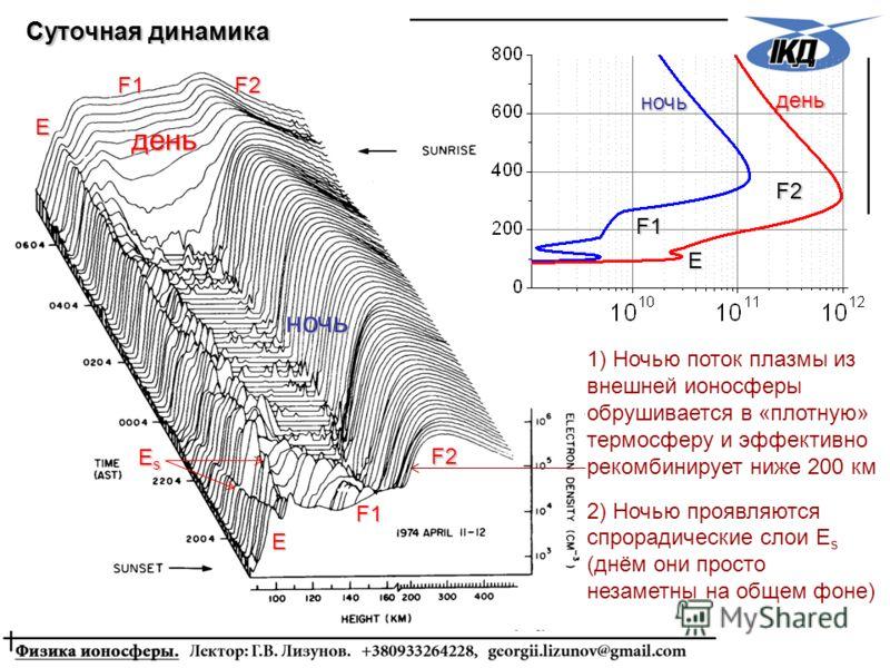 F2F2F2F2 F1 E F2F2F2F2 F1 E EsEsEsEs день ночь Суточная динамика ночь E F1 F2F2F2F2 день 1) Ночью поток плазмы из внешней ионосферы обрушивается в «плотную» термосферу и эффективно рекомбинирует ниже 200 км 2) Ночью проявляются спрорадические слои E