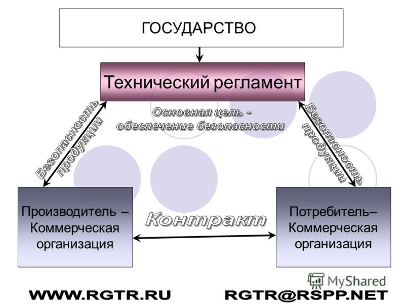 ГОСУДАРСТВО Производитель – Коммерческая организация Потребитель– Коммерческая организация Технический регламент