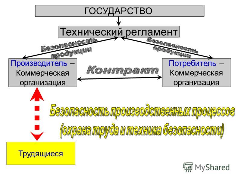 ГОСУДАРСТВО Производитель – Коммерческая организация Потребитель – Коммерческая организация Технический регламент Трудящиеся