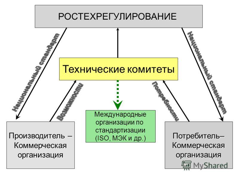 РОСТЕХРЕГУЛИРОВАНИЕ Производитель – КоммерческаяорганизацияПотребитель–Коммерческаяорганизация Технические комитеты Международные организации по стандартизации (ISO, MЭК и др.)