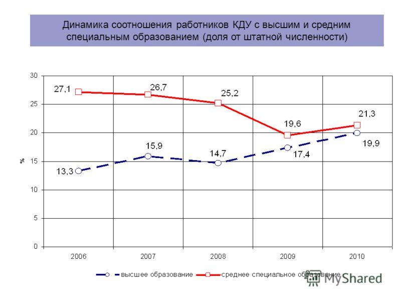 Динамика соотношения работников КДУ с высшим и средним специальным образованием (доля от штатной численности)