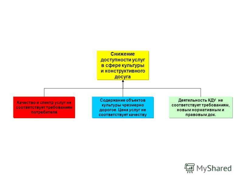 Снижение доступности услуг в сфере культуры и конструктивного досуга Качество и спектр услуг не соответствует требованиям потребителя Содержание объектов культуры чрезмерно дорогое. Цена услуг не соответствует качеству Деятельность КДУ не соответству