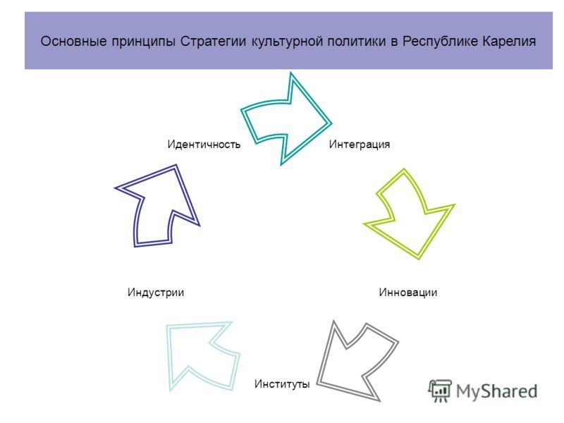 Интеграция Инновации Институты Индустрии Идентичность Основные принципы Стратегии культурной политики в Республике Карелия