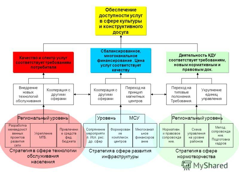 Стратегия в сфере нормотворчества Стратегия в сфере развития инфраструктуры Стратегия в сфере технологии обслуживания населения Обеспечение доступности услуг в сфере культуры и конструктивного досуга Качество и спектр услуг соответствует требованиям