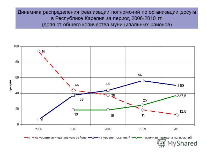Динамика распределения реализации полномочий по организации досуга в Республике Карелия за период 2006-2010 гг. (доля от общего количества муниципальных районов)