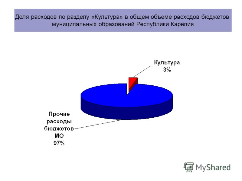 Доля расходов по разделу «Культура» в общем объеме расходов бюджетов муниципальных образований Республики Карелия