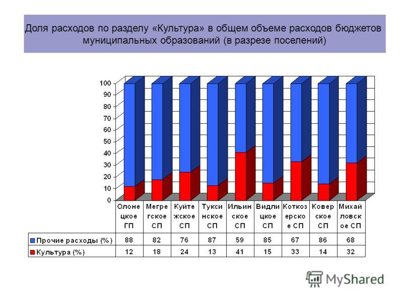 Доля расходов по разделу «Культура» в общем объеме расходов бюджетов муниципальных образований (в разрезе поселений)