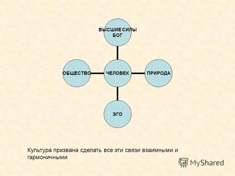 ЧЕЛОВЕК ВЫСШИЕ СИЛЫ БОГ ПРИРОДАЭГООБЩЕСТВО Культура призвана сделать все эти связи взаимными и гармоничными