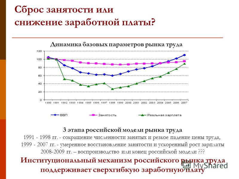 Сброс занятости или снижение заработной платы? 3 этапа российской модели рынка труда 1991 - 1998 гг. - сокращение численности занятых и резкое падение цены труда, 1999 - 2007 гг. - умеренное восстановление занятости и ускоренный рост зарплаты 2008-20